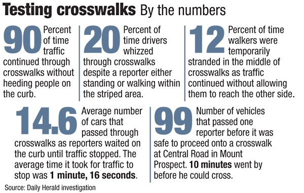 Crosswalks test by the numbers