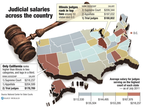 More Illinois judges, required raises mean we pay 29% more