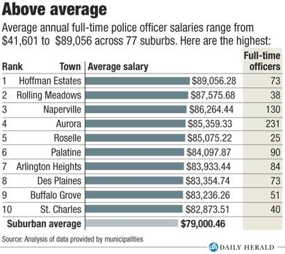Highest police officer pay