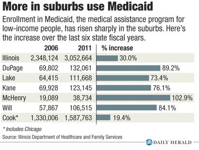 More in suburbs use Medicaid