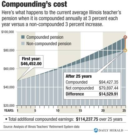 Cost of compounding