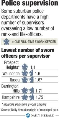 Police supervision