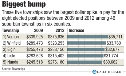 Townships pay bump