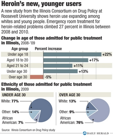 New, younger heroin users