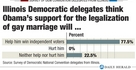 Il delegate survey - Marriage
