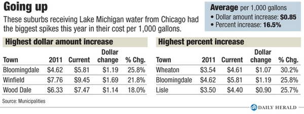 Highest water cost increases