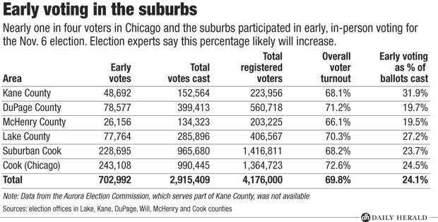 Early voting in the suburbs
