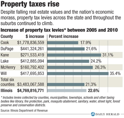 Rise in property taxes