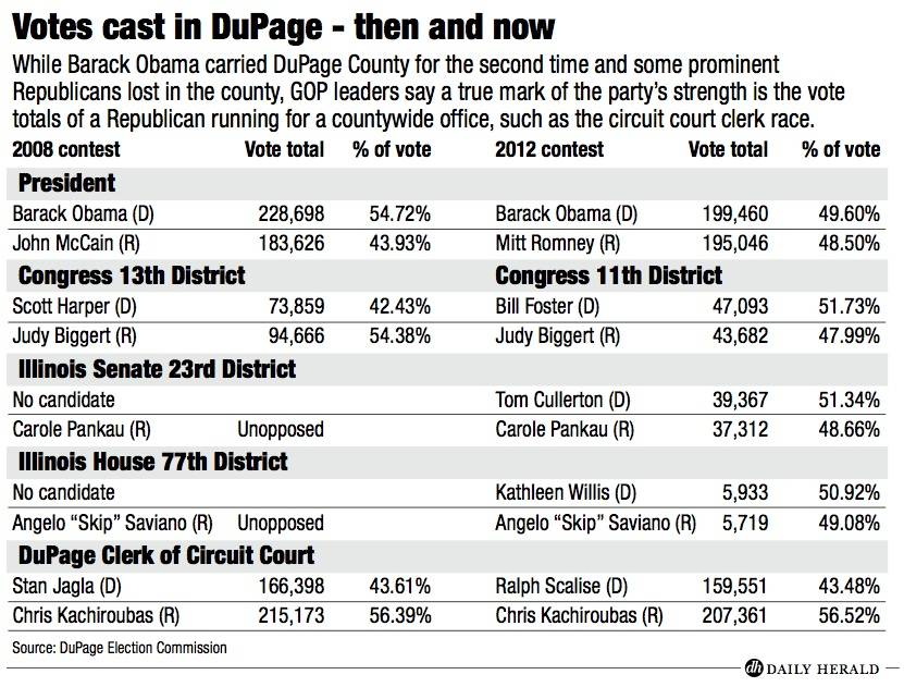 DuPage votes, 2008 vs. 2012