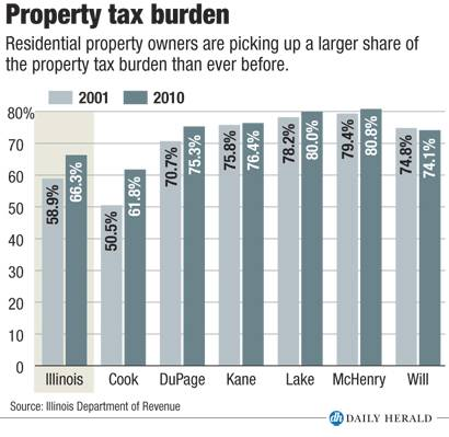 Property tax burden