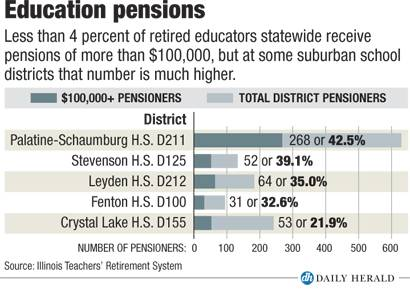 Education pensions