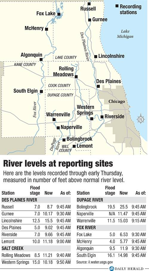 Morning river levels