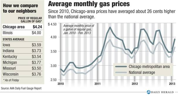 Avg monthly gas prices