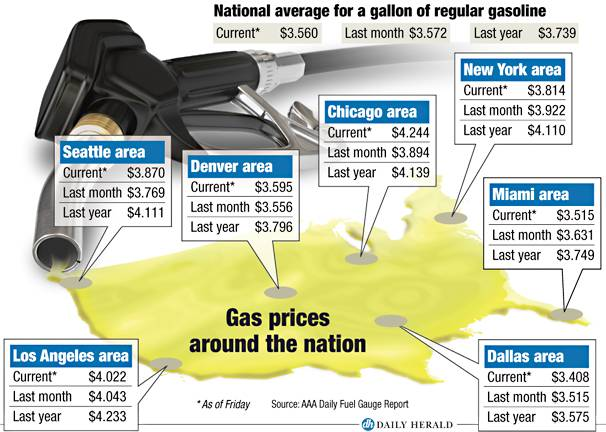 Prices around the nation