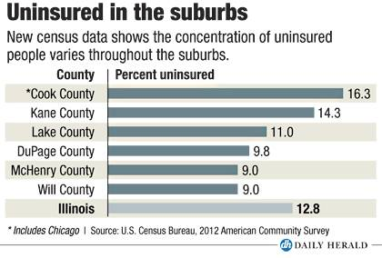 Uninsured in the suburbs