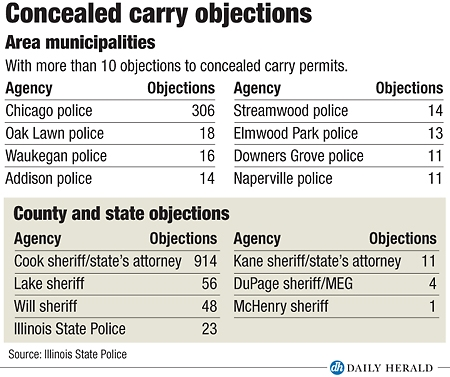 Number of objections to concealed carry applications varies