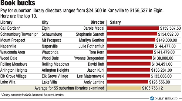 Library directors pay