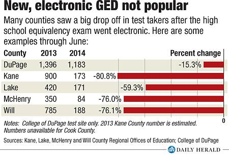 cook county ged Fewer students taking, passing new GED test