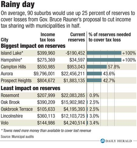 Impact on reserves
