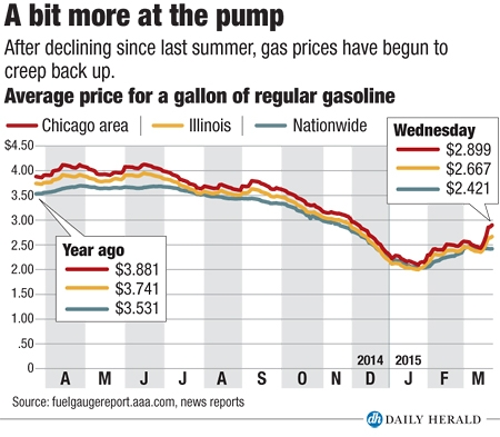Gas Prices Chicago >> Why Gas Prices Are Rising In The Suburbs