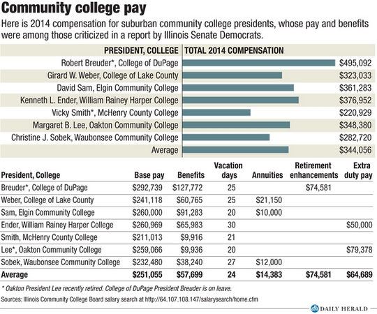 Community college pay