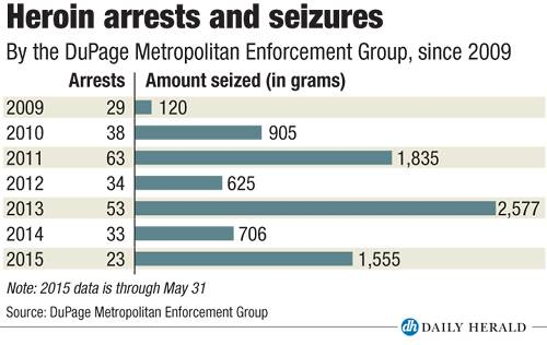 Arrests and seizures