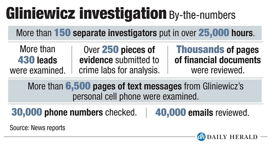 Investigation by the numbers