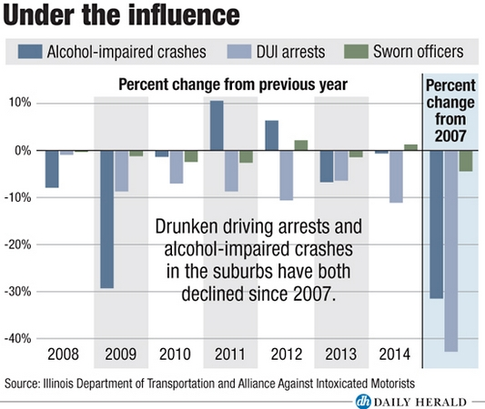 Alcohol, crashes and arrests
