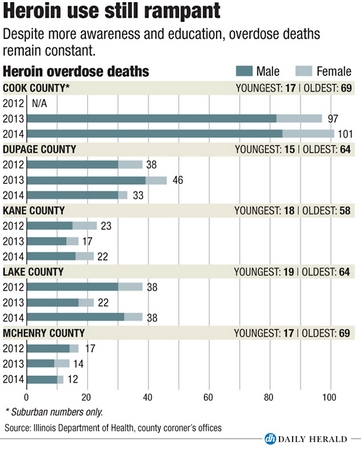Heroin deaths by county