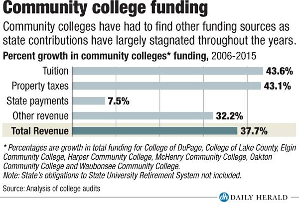 Community college funding