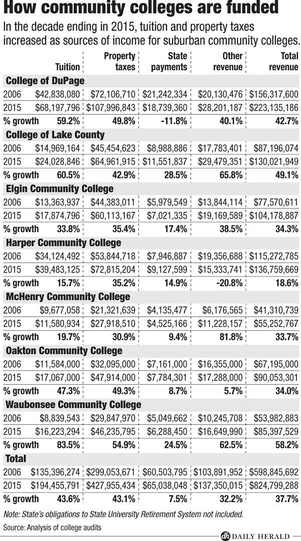 Funding by college