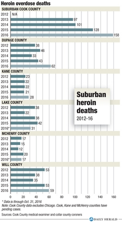 Fentanyl overdoses cause troubling rise in suburban opioid