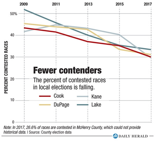 Fewer contested races