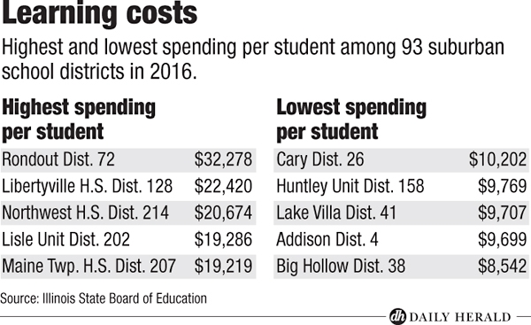 Highest, lowest spending