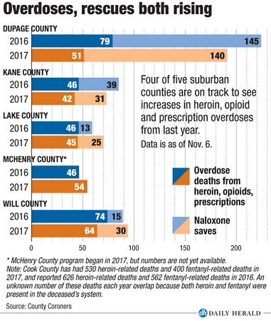Overdoses, rescues rise