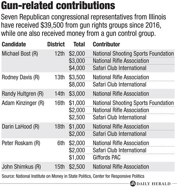 Gun-related contributions
