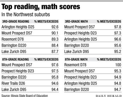 Top reading, math scores
