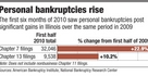 Personal bankruptcies on rise