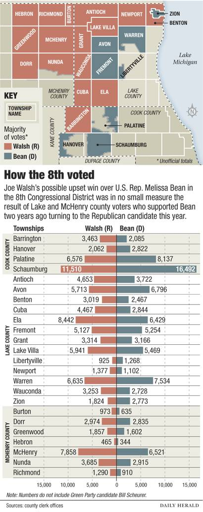 How the 8th District voted