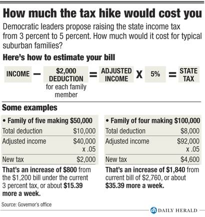 How much the tax hike would cost you