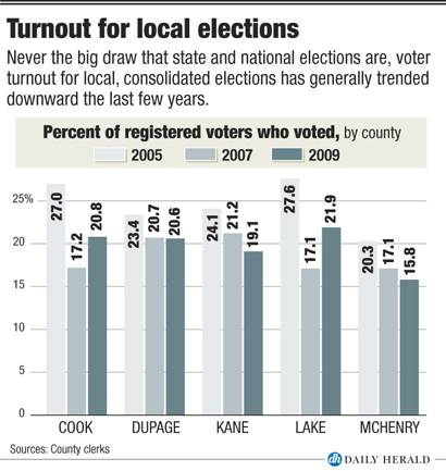 Turnout for local elections