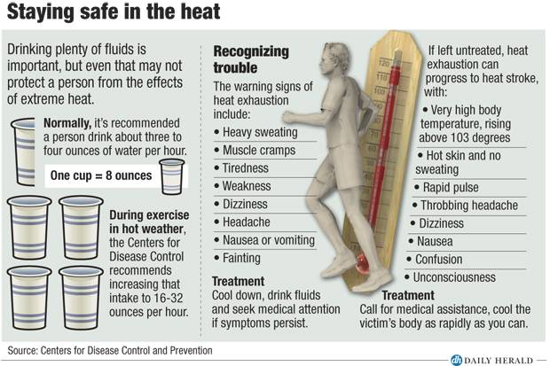 Staying safe in heat
