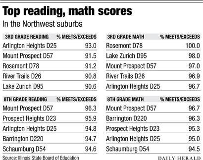 NW top reading math