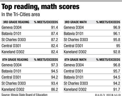 Tri-cities top reading math