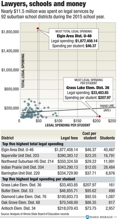 District legal spending