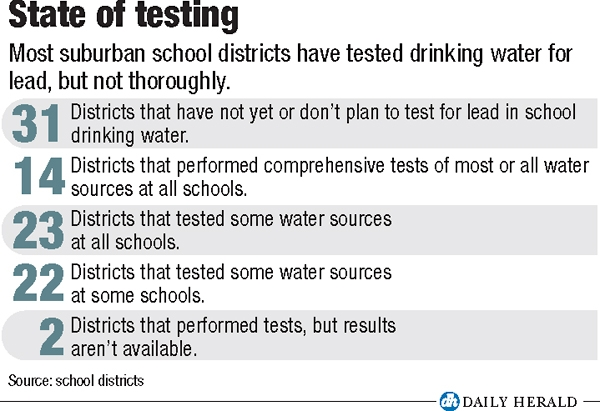 Lead testing by the numbers