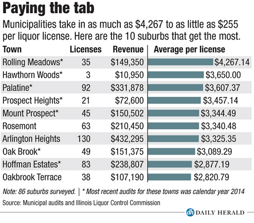 Are your town's liquor license fees costing you more at the tap?