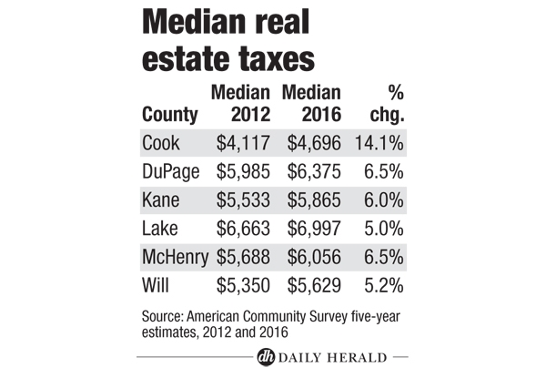 Median Real Estate Taxes