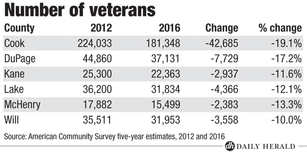Number of veterans