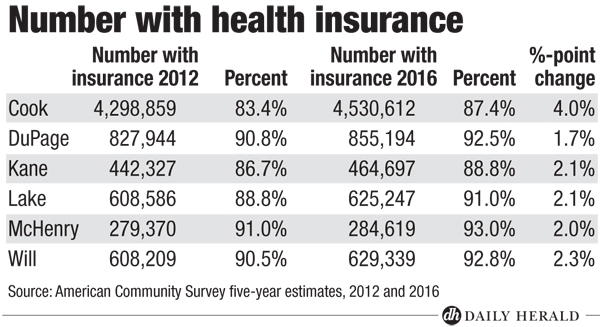 Number with health insurance